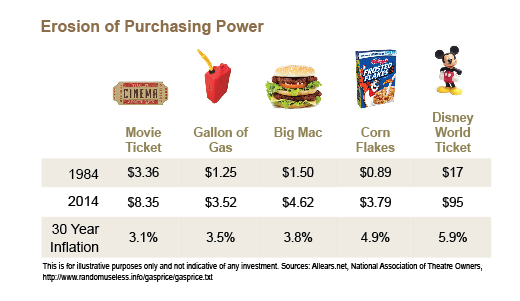 Erosion_of_Purchasing_Power