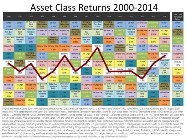 Asset Class Returns 2000-2014