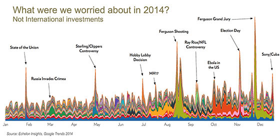 What_We_Worried_About_In_2014-1