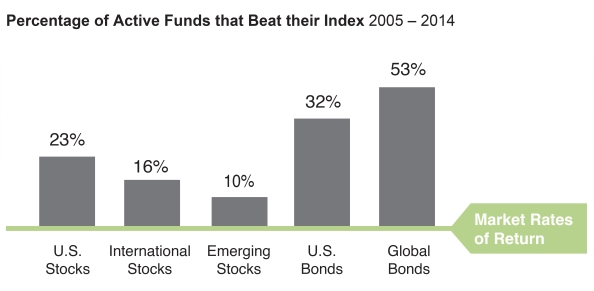 Source: Standard & Poor's Indices Versus Active Funds Scorecard (SPIVA) 2014. Index used for comparison: US Equities — S&P 1500 Index; International — S&P 700 Index; Emerging Markets — S&P/IFCI Composite; US Fixed —Gov. Short, Global Fixed — Barclays Global Aggregate. Outperformance is based upon equal weight fund counts. Index returns do not include payment of any sales charges or fees an investor would pay to purchase the securities they represent. Such costs would lower performance. Past performance is not an indication of future results. More recent performance may alter these assessments or outcomes.