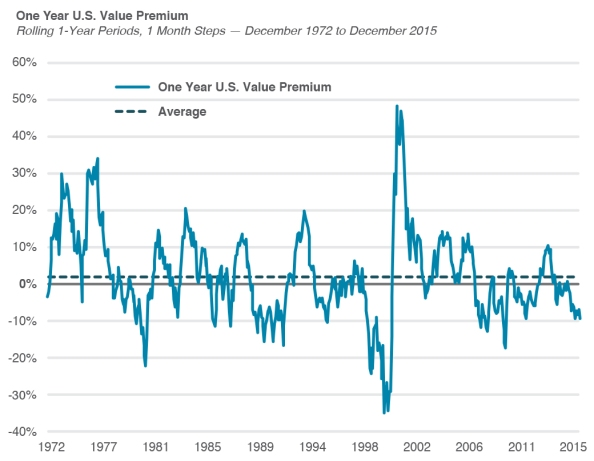 Source: Morningstar Direct 2016, DFA Returns 2.0 2016; US Value Premium is defined as the return on the US Value Asset Class minus the return on the US Growth Asset Class. The US Value Asset Class is the Fama/French US Large Value Index (ex utilities) Index from 1/1/1972 – 12/31/1978 and the Russell 1000 Value TR USD from 1/1/1979-12/31/2015. The US Growth Asset Class is the Fama/French US Large Growth Index (ex utilities) Index from 1/1/1972 – 12/31/1978 and the Russell 1000 Growth TR USD from 1/1/1979-12/31/2015.