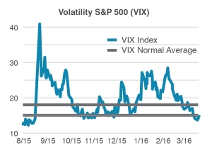 Source: VIX Index data is from Yahoo Finance. Aug 1, 2015 to Mar 31, 2016. VIX range of 15%-18% highlighted. Indexes are unmanaged baskets of securities that are not available for direct investment by investors. Index performance does not reflect the expenses associated with the management of an actual portfolio.