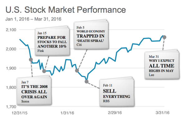 Source: Morningstar Direct 2016. US Stock Market represented by: S&P 500 Index. Indexes are unmanaged baskets of securities that are not available for direct investment by investors. Index performance does not reflect the expenses associated with the management of an actual portfolio. Past performance is not a guarantee of future results. All investments involve risk, including loss of principal. http://www.cnbc.com/2016/01/07/soros-its-the-2008-crisis-all-over-again.html, http://www.cnbc.com/2016/01/15/prepare-for-stocks-to-fall-another-10-larry-fink.html http://www.cnbc.com/2016/02/05/citi-world-economy-trapped-in-death-spiral.html http://www.telegraph.co.uk/business/2016/02/11/rbs-cries-sell-everything-as-deflationary-crisis-nears/ http://www.cnbc.com/2016/03/31/tom-lee-when-and-why-i-expect-new-stock-records.html http://www.cnbc.com/2016/01/01/expect-less-and-buy-antacid-2016-investment-forecasts.html