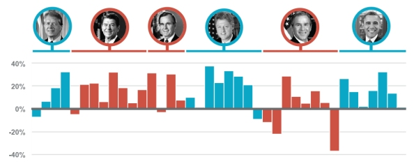 Source: Chart sourced from How The Election Will Really Affect Your Investments, Money magazine, June 22, 2016. Returns from Morningstar Direct 2016 returns represent S&P 500 annual total return. Indexes are unmanaged baskets of securities that are not available for direct investment by investors. Index performance does not reflect the expenses associated with the management of an actual portfolio. Past performance is not a guarantee of future results. All investments involve risk, including the loss of principal and cannot be guaranteed against loss by a bank, custodian, or any other financial institution.